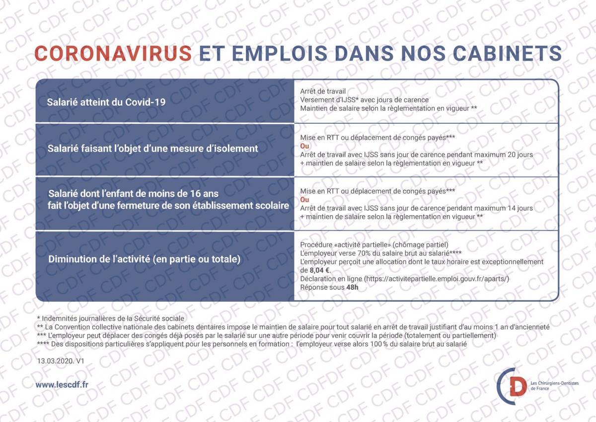 Tableau coronavirus et salariés des cabinets dentaires